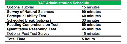DAT Test Schedule